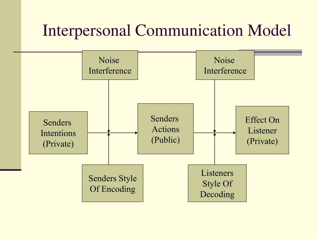 components of interpersonal communication The main components of communication process are as follows: context - communication is affected by the context in which it takes place this context may be physical, social, chronological or cultural.
