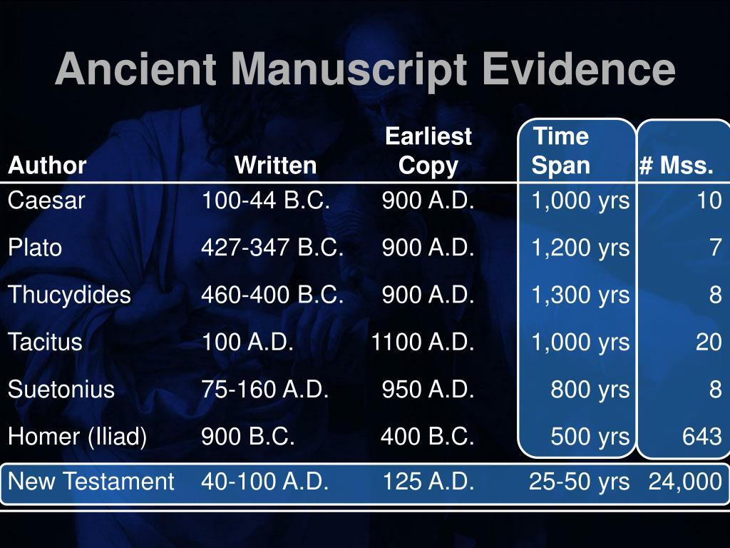 Ancient Manuscript Evidence