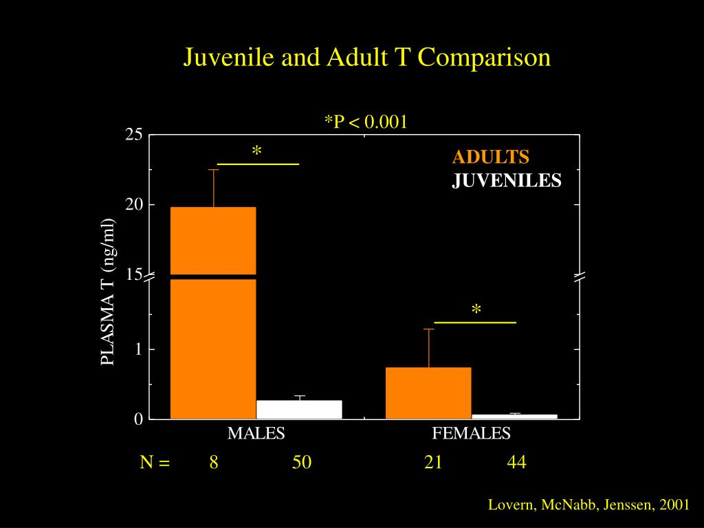 Juvenile and Adult T Comparison
