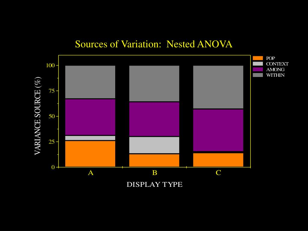 Sources of Variation:  Nested ANOVA