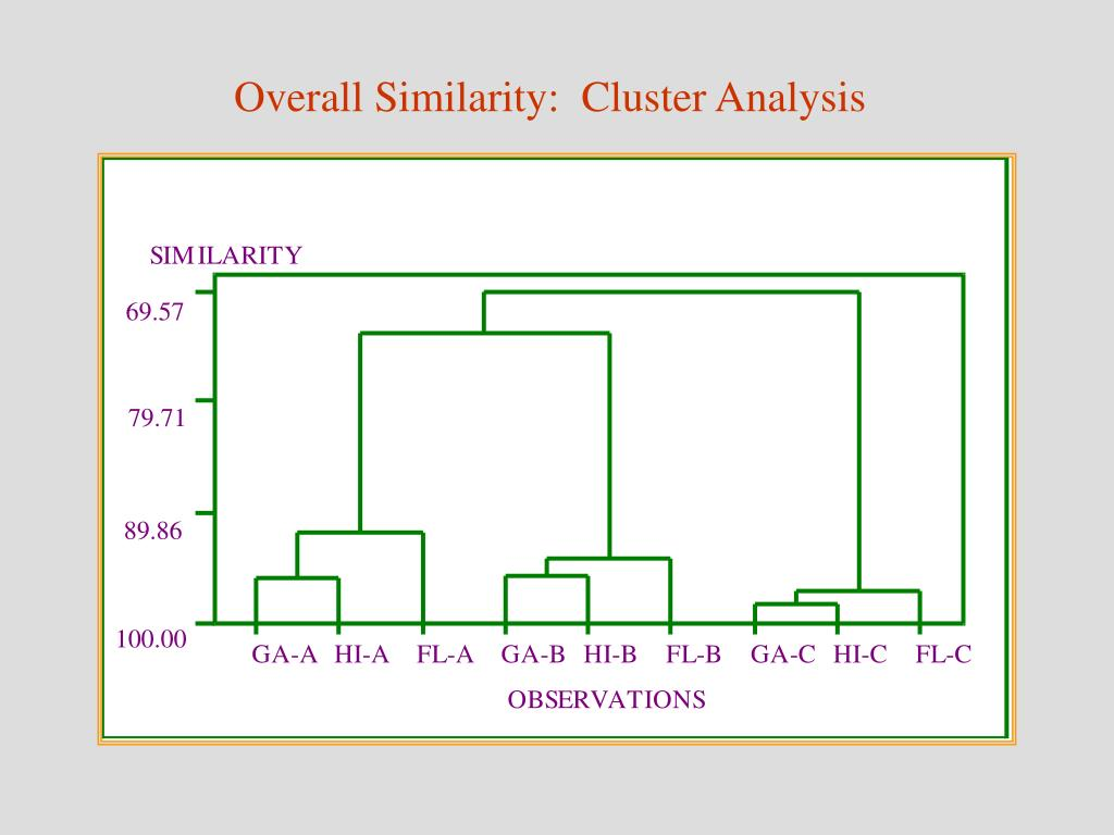 Overall Similarity:  Cluster Analysis