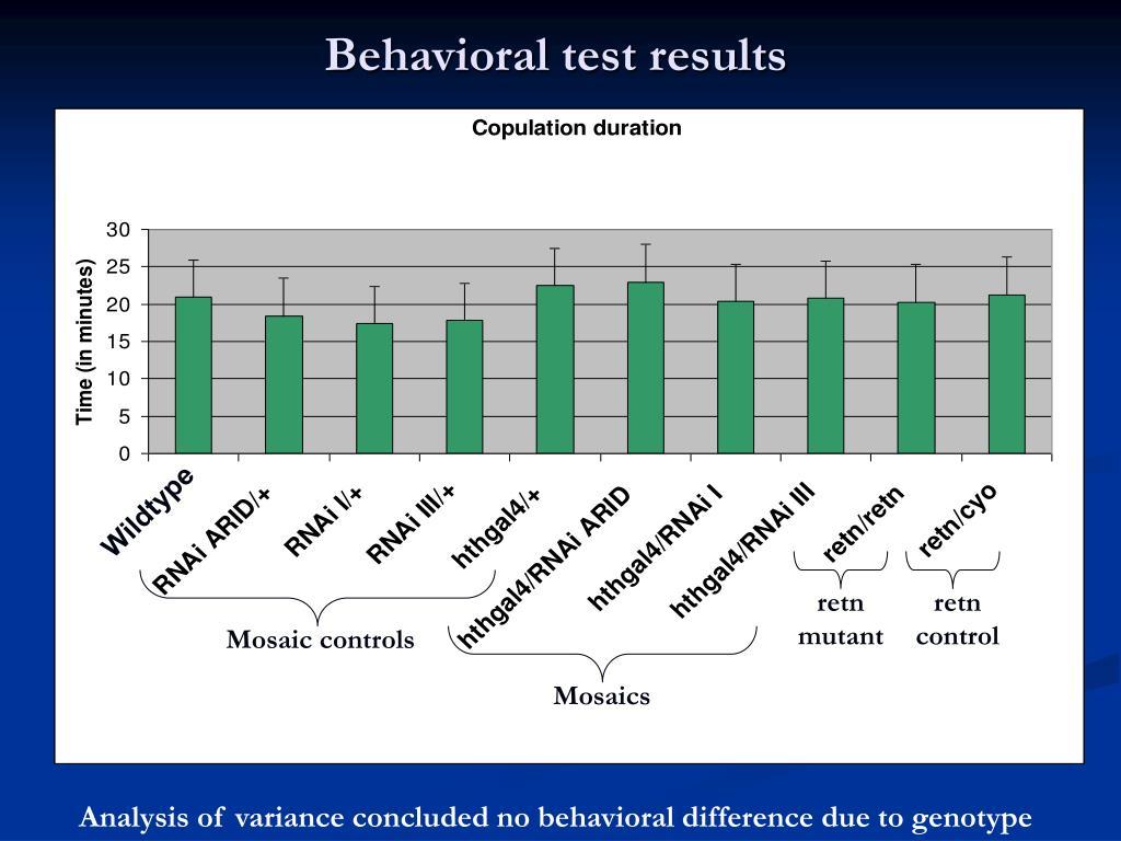 Behavioral test results