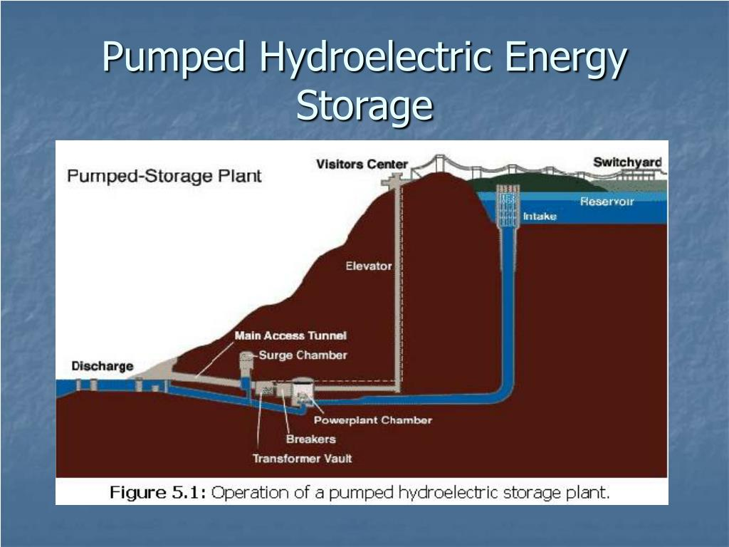 until 1970, it was the only commercially available option for storing energy