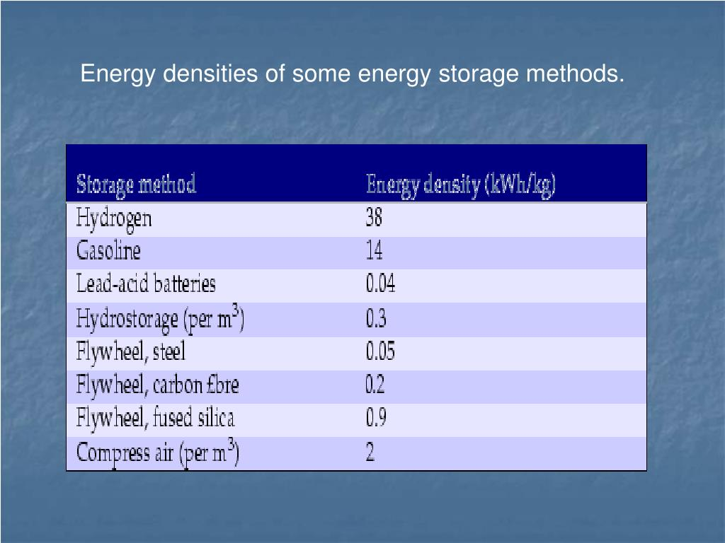 Energy densities of some energy storage methods.
