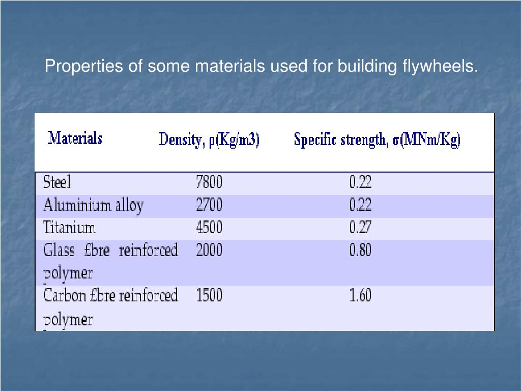 Properties of some materials used for building flywheels.
