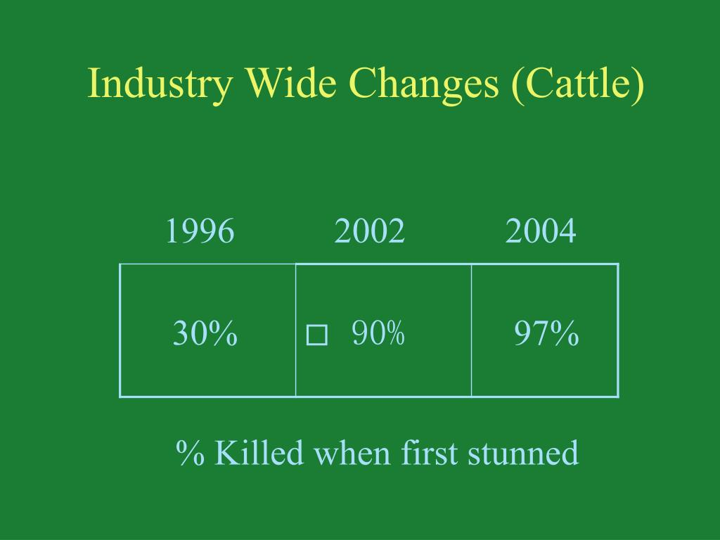 Industry Wide Changes (Cattle)