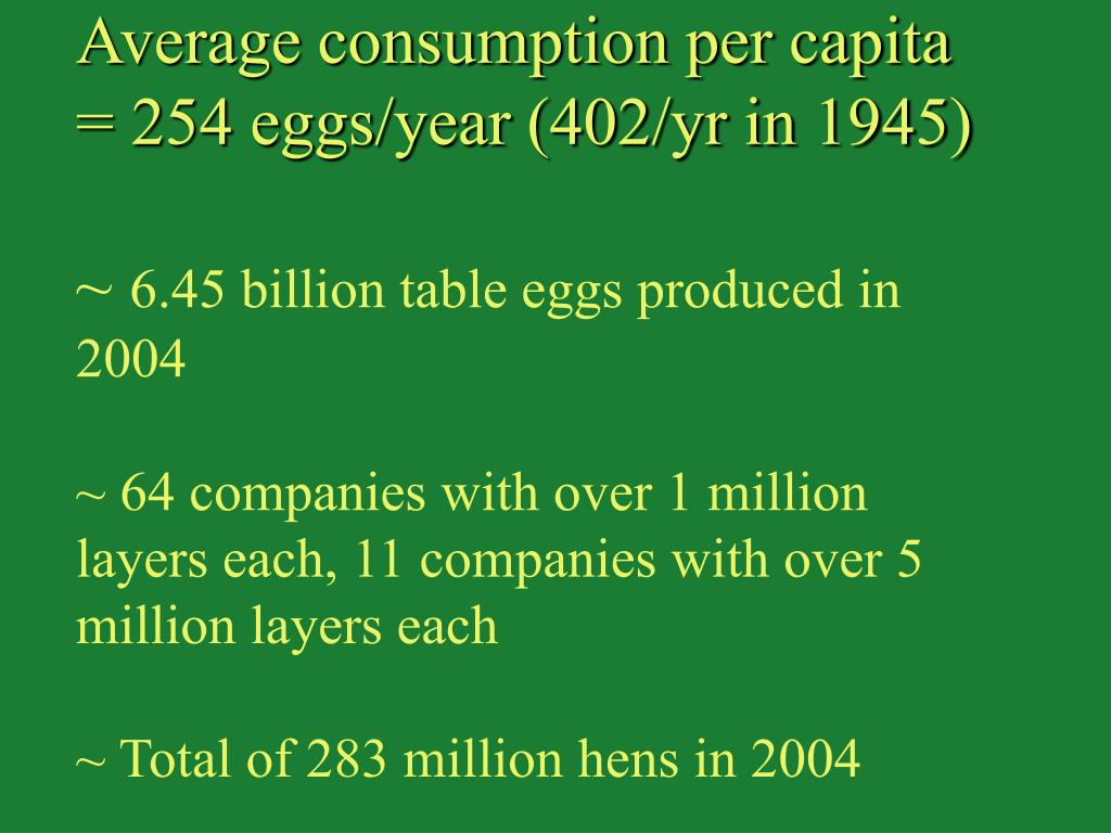 Average consumption per capita = 254 eggs/year (402/yr in 1945)
