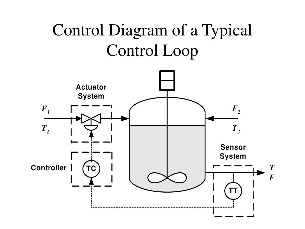 Control Diagram of a Typical Control Loop