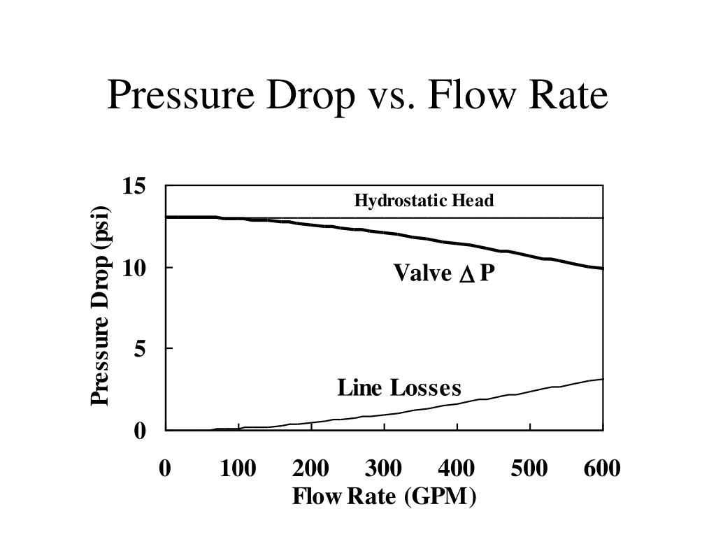 Pressure Drop vs. Flow Rate