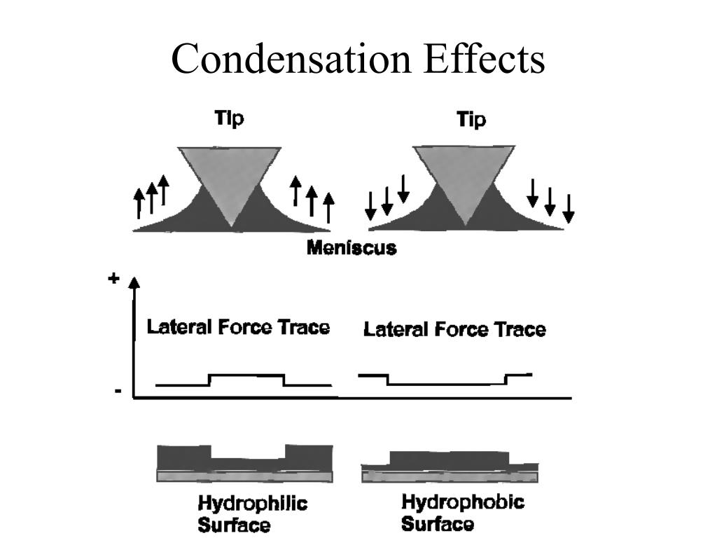 Condensation Effects