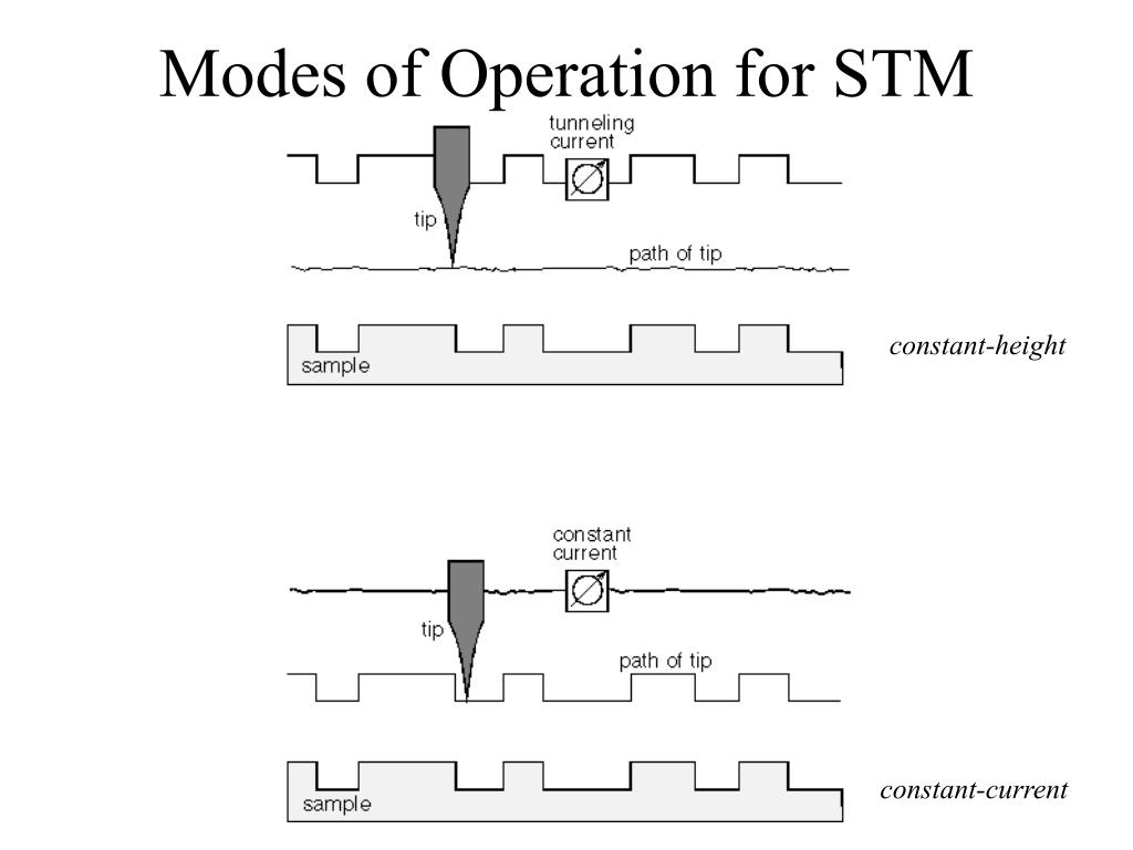 Modes of Operation for STM
