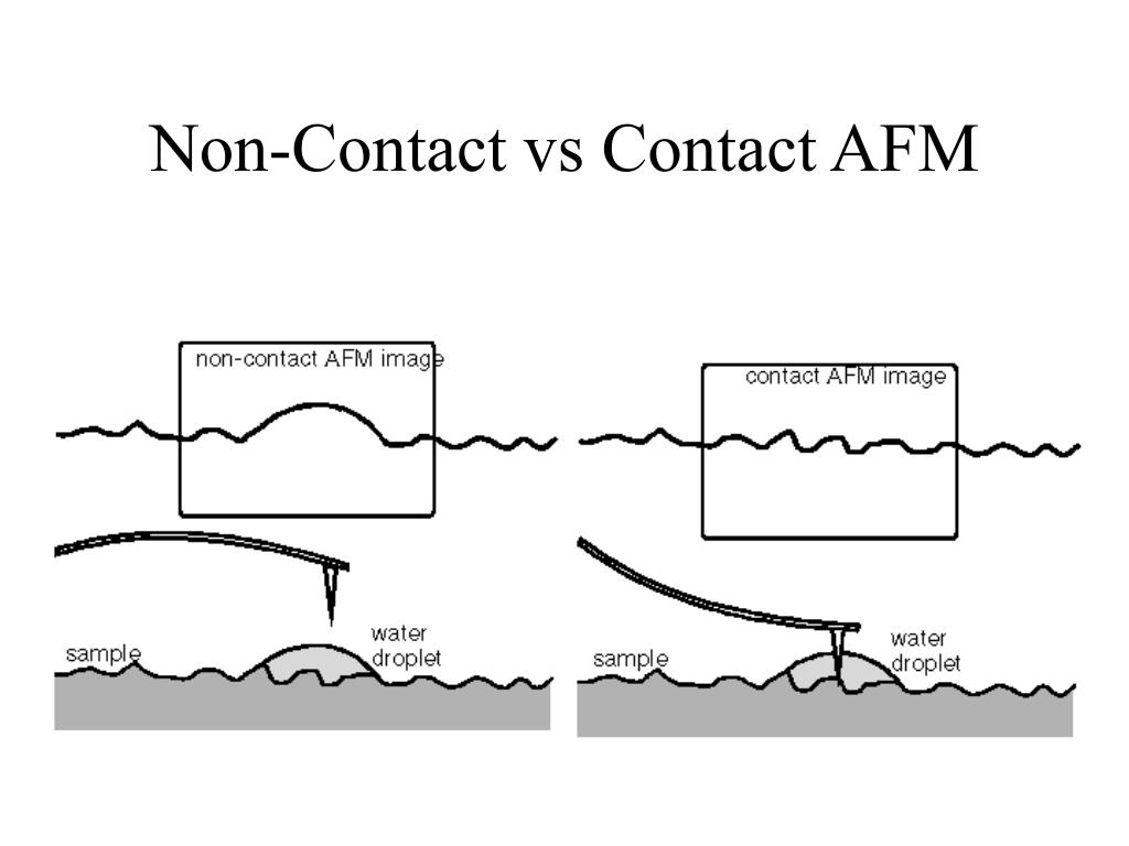 Non-Contact vs Contact AFM