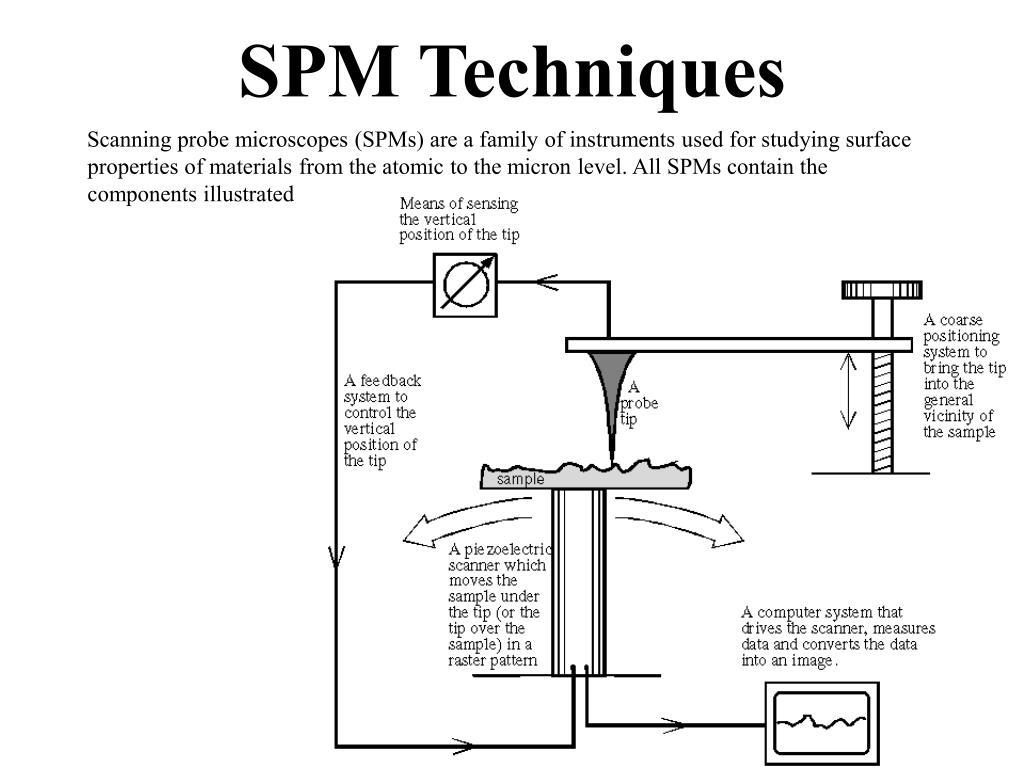 SPM Techniques