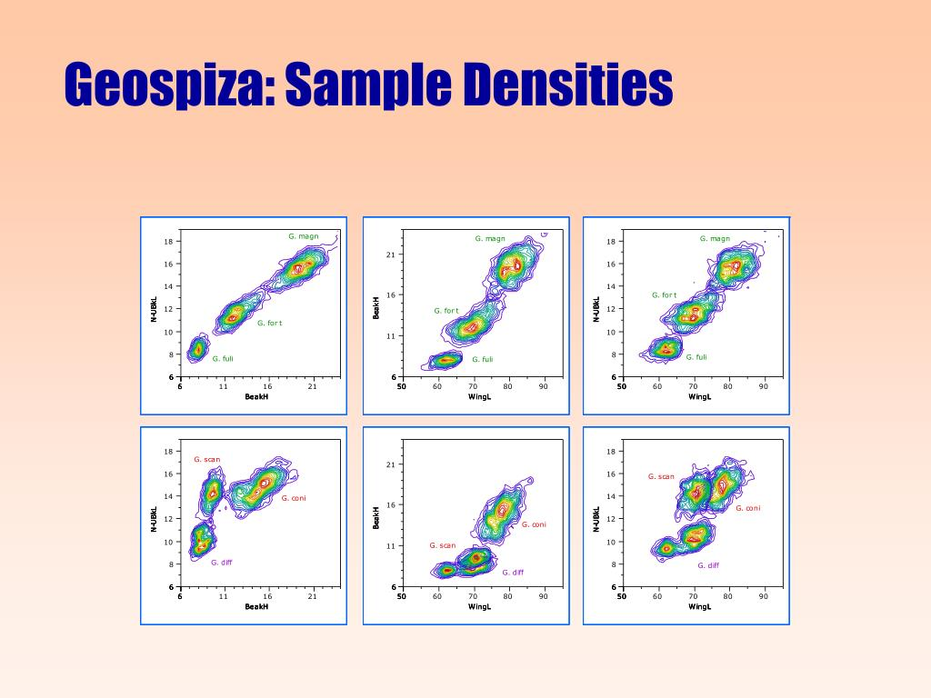 Geospiza: Sample Densities