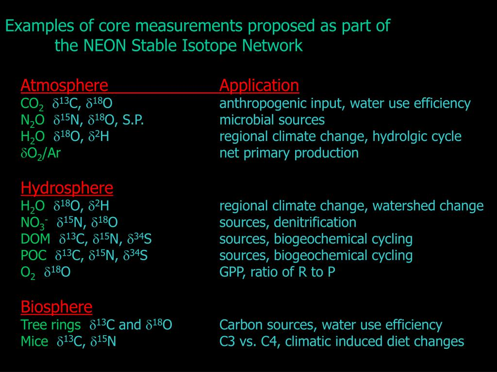Examples of core measurements proposed as part of