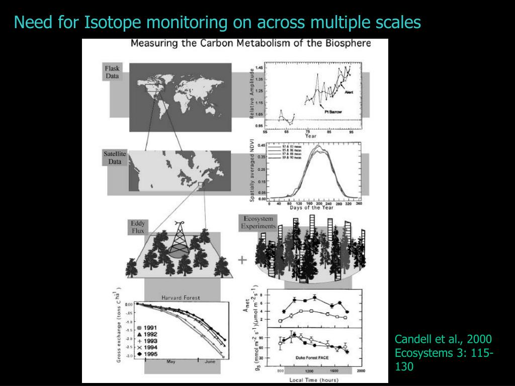 Need for Isotope monitoring on across multiple scales