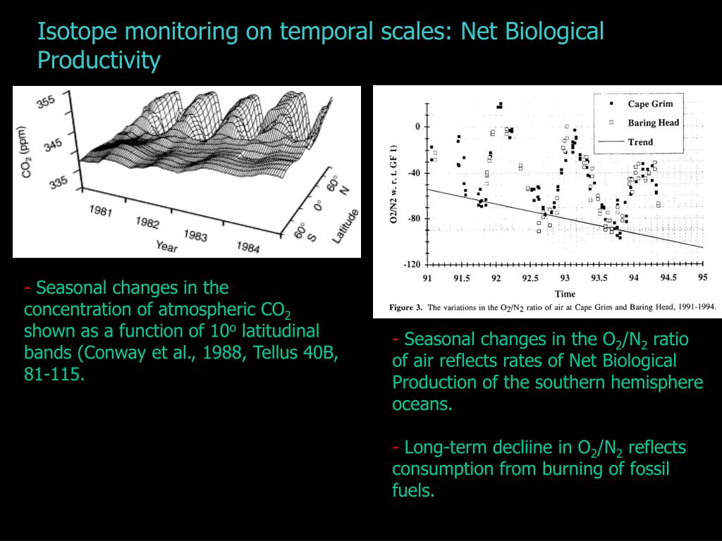 Isotope monitoring on temporal scales: Net Biological Productivity