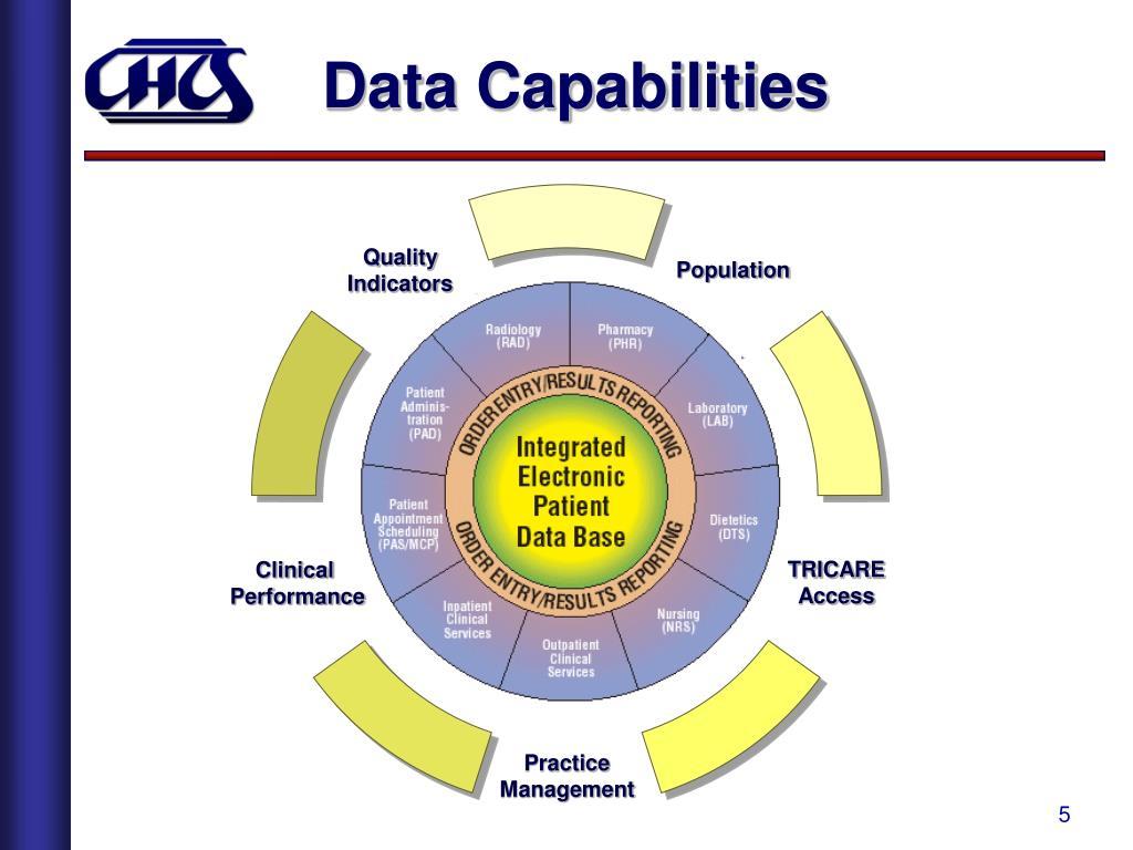 Data Capabilities