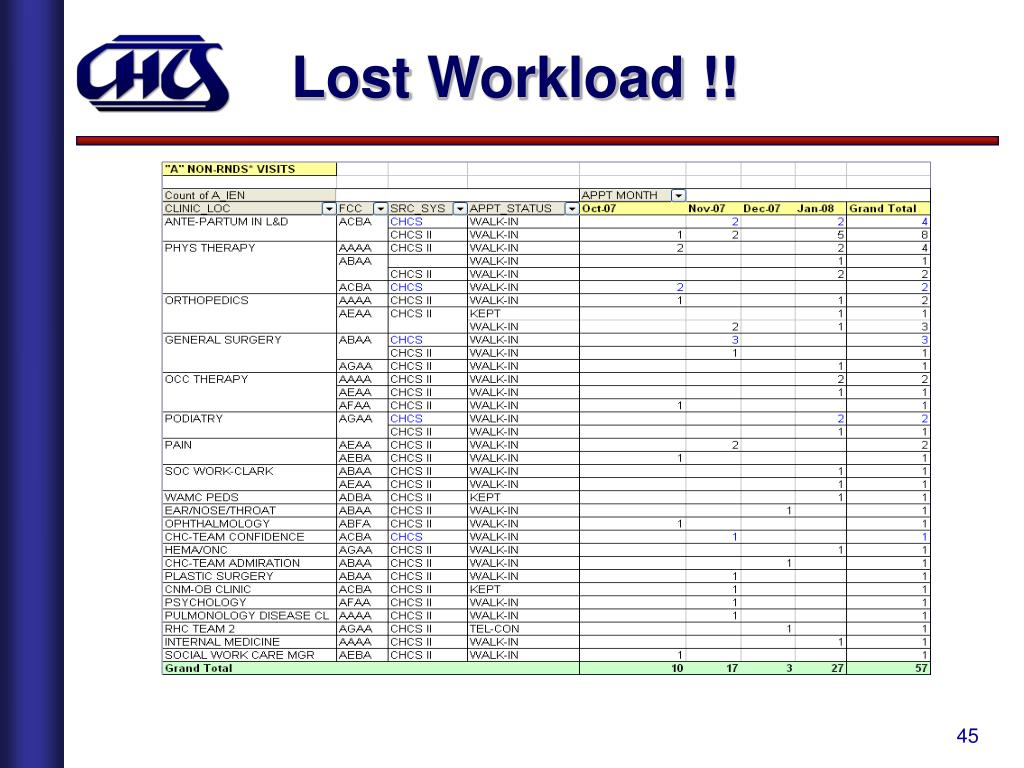Lost Workload !!