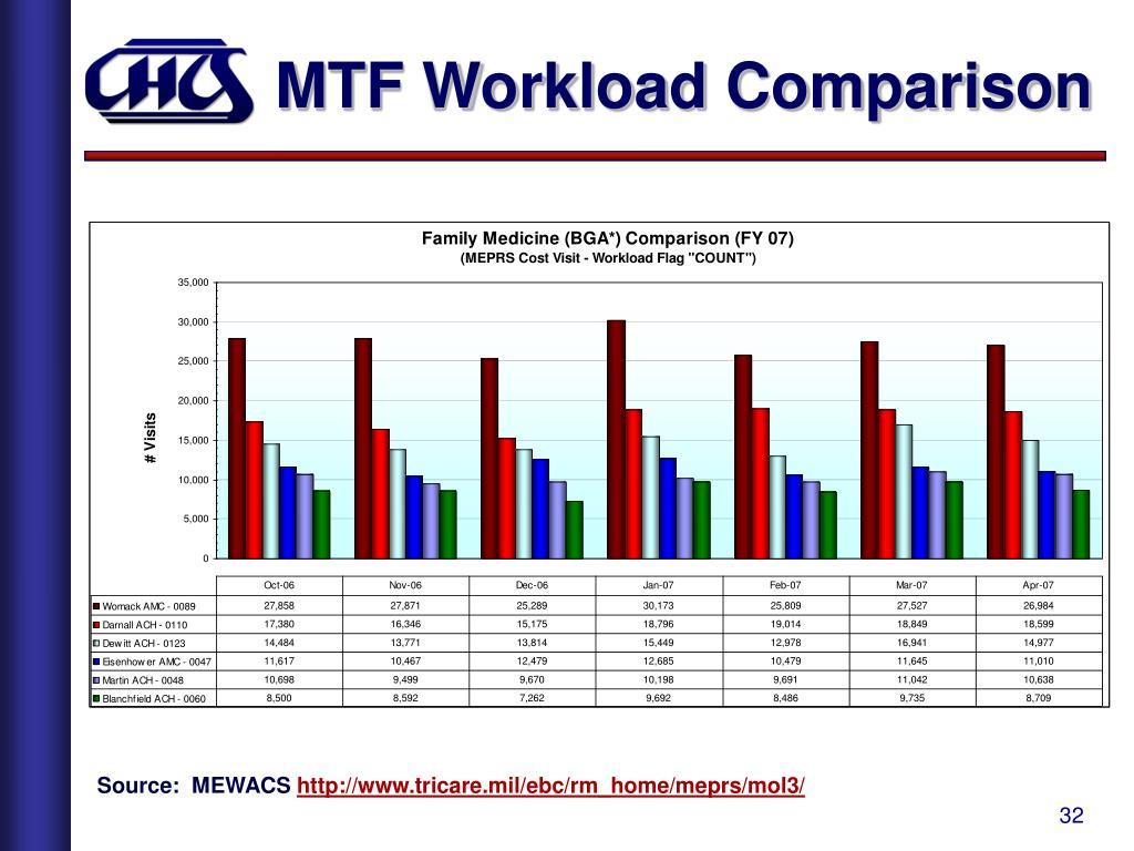 MTF Workload Comparison