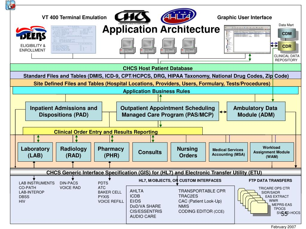 VT 400 Terminal Emulation