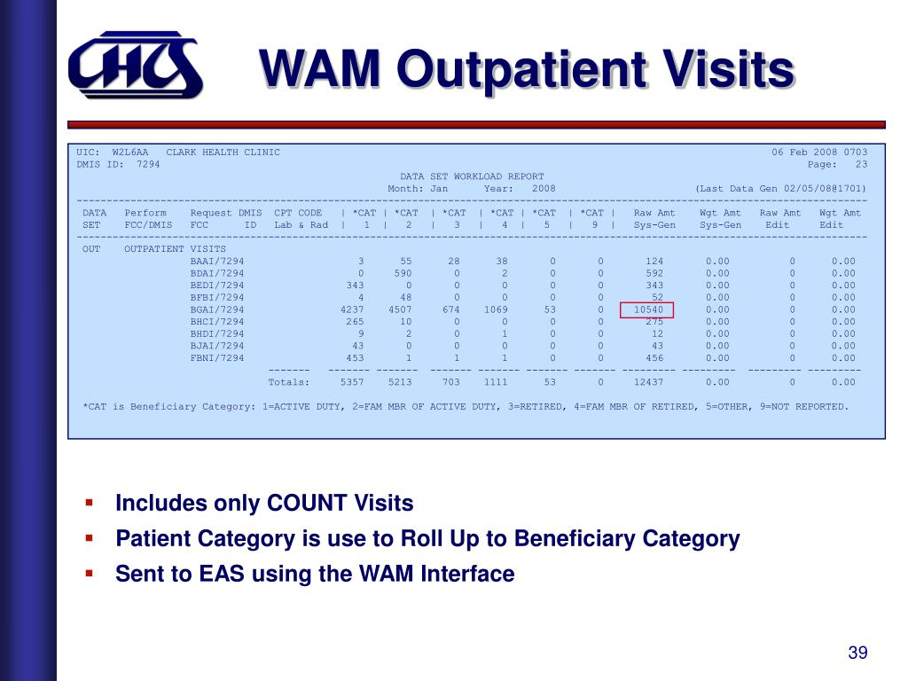 WAM Outpatient Visits