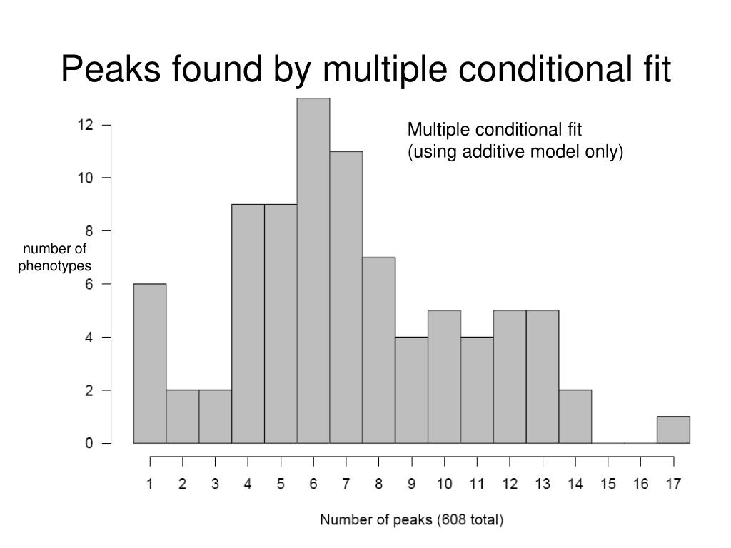 Peaks found by multiple conditional fit