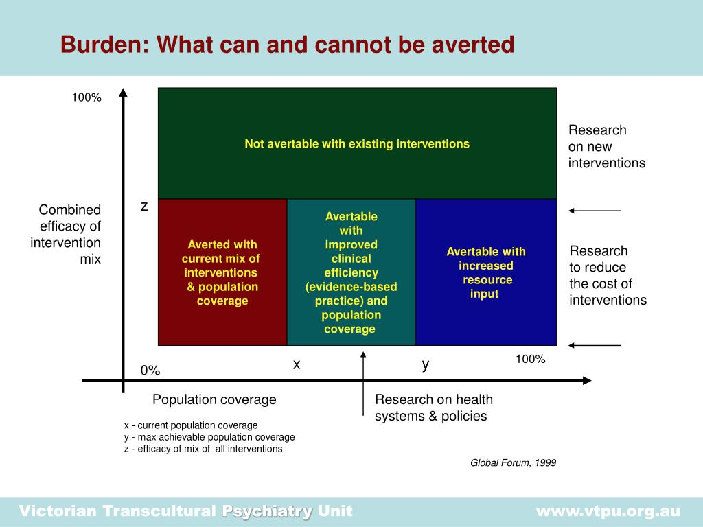 Burden: What can and cannot be averted