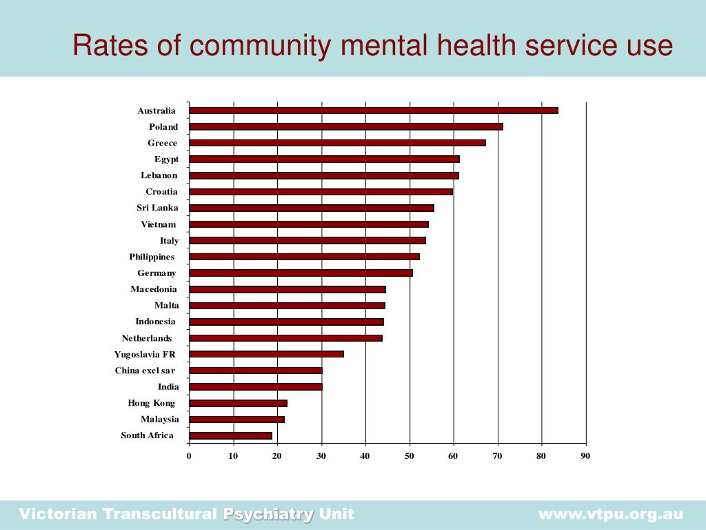 Rates of community mental health service use