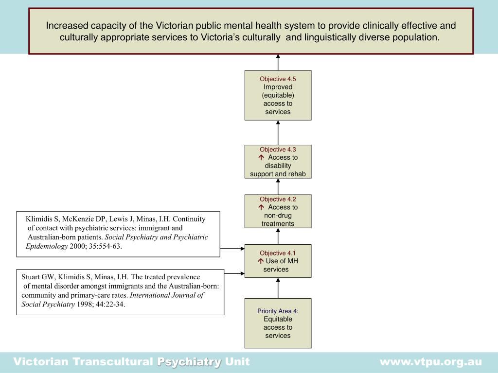 Increased capacity of the Victorian public mental health system to provide clinically effective and