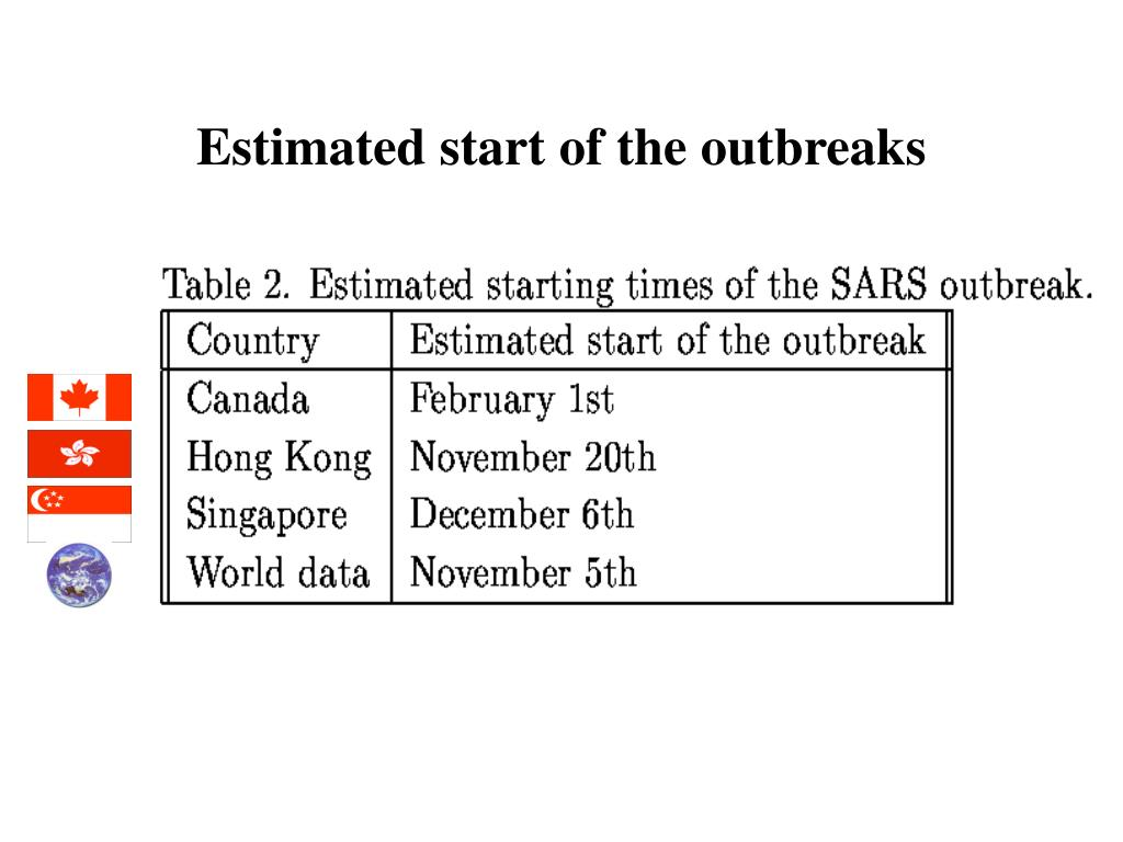 Estimated start of the outbreaks
