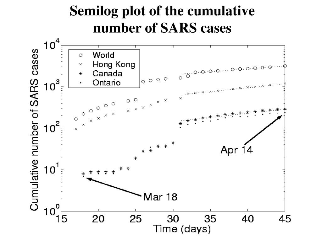 Semilog plot of the cumulative