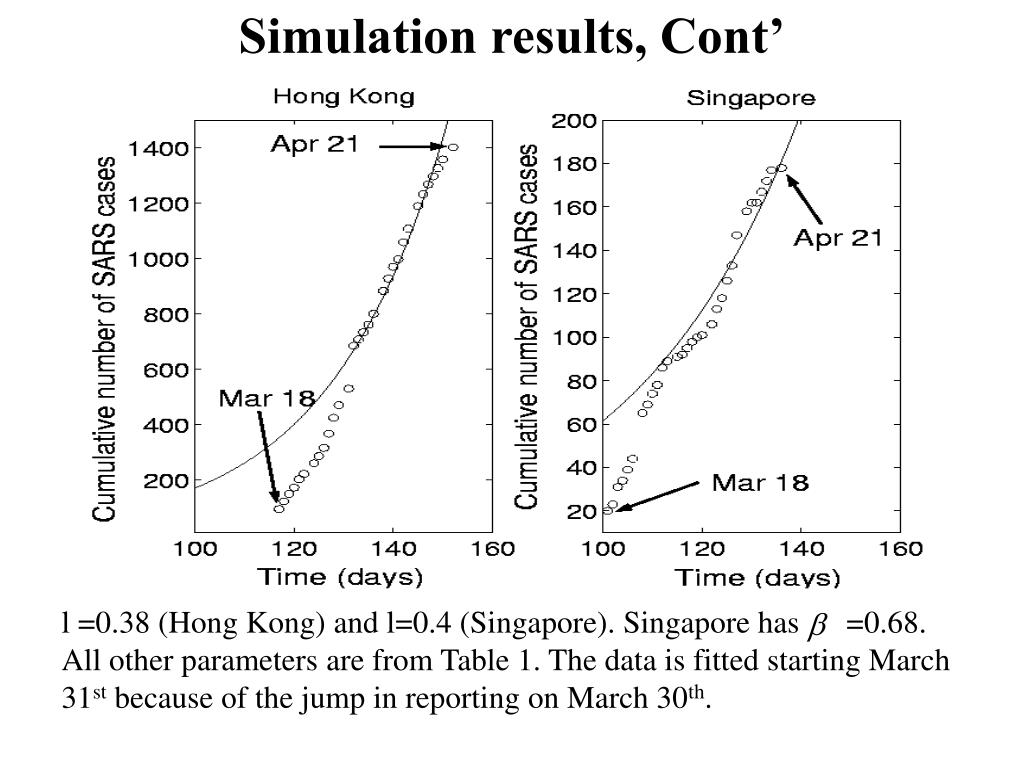 Simulation results, Cont'