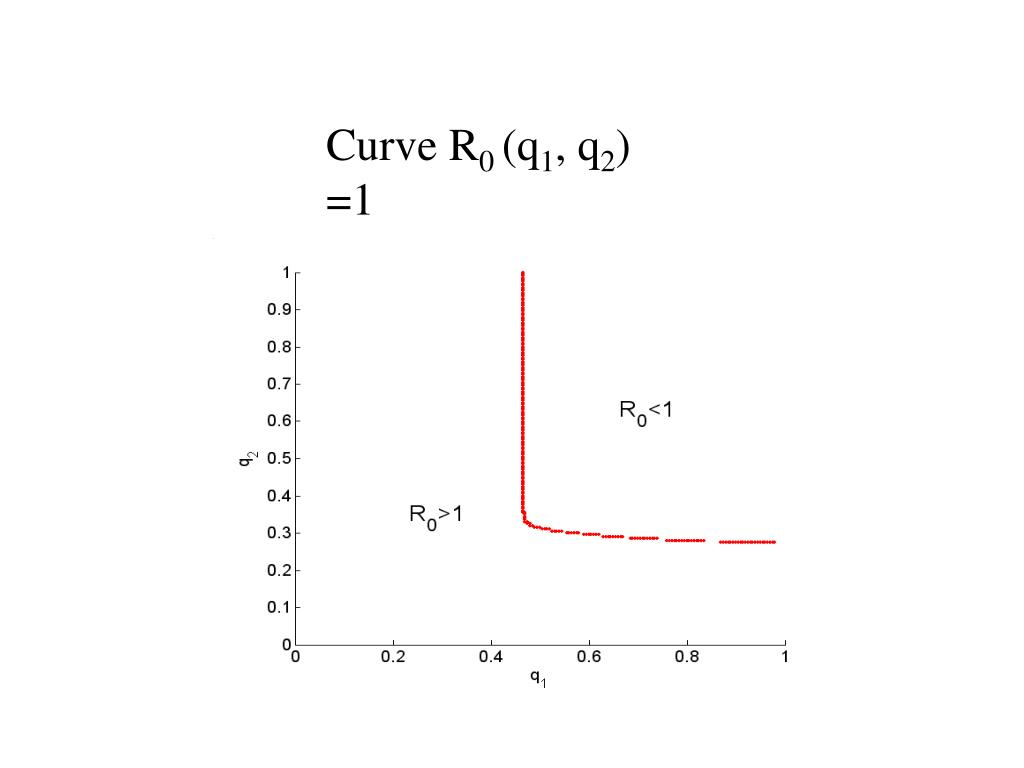 Curve R