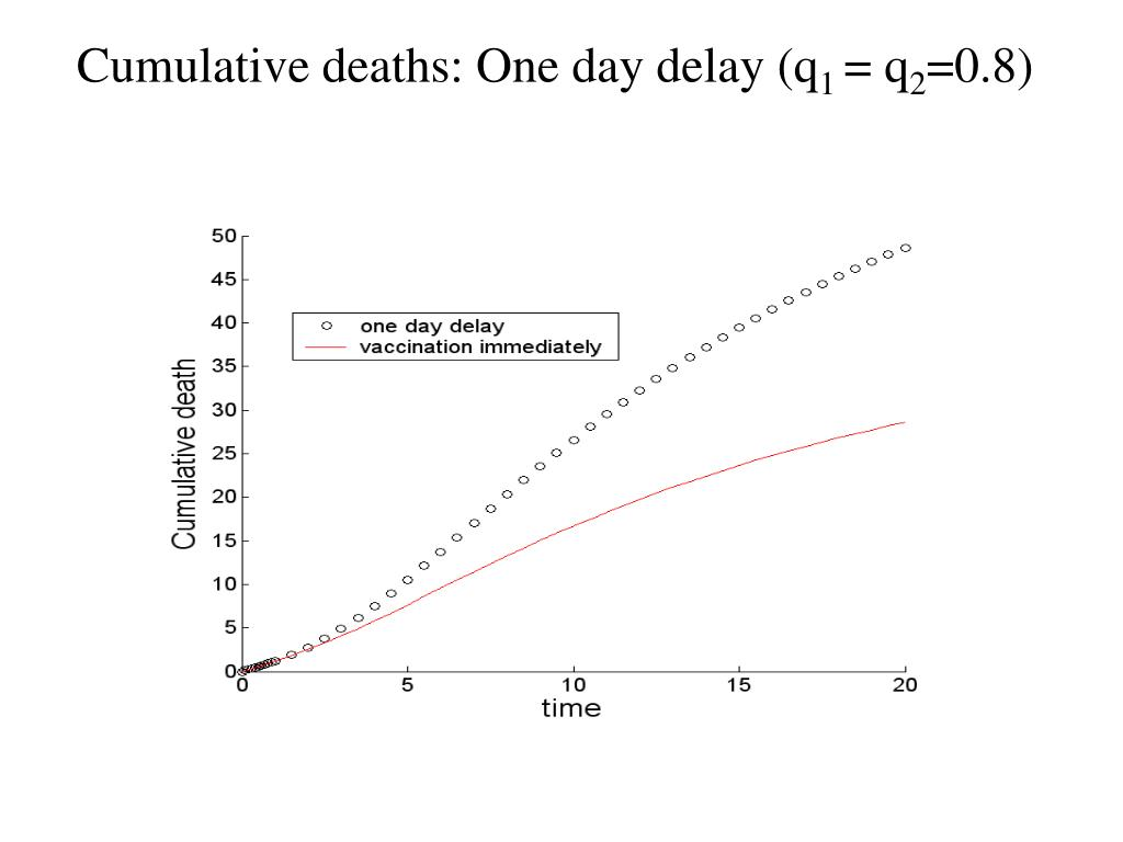 Cumulative deaths: One day delay (q