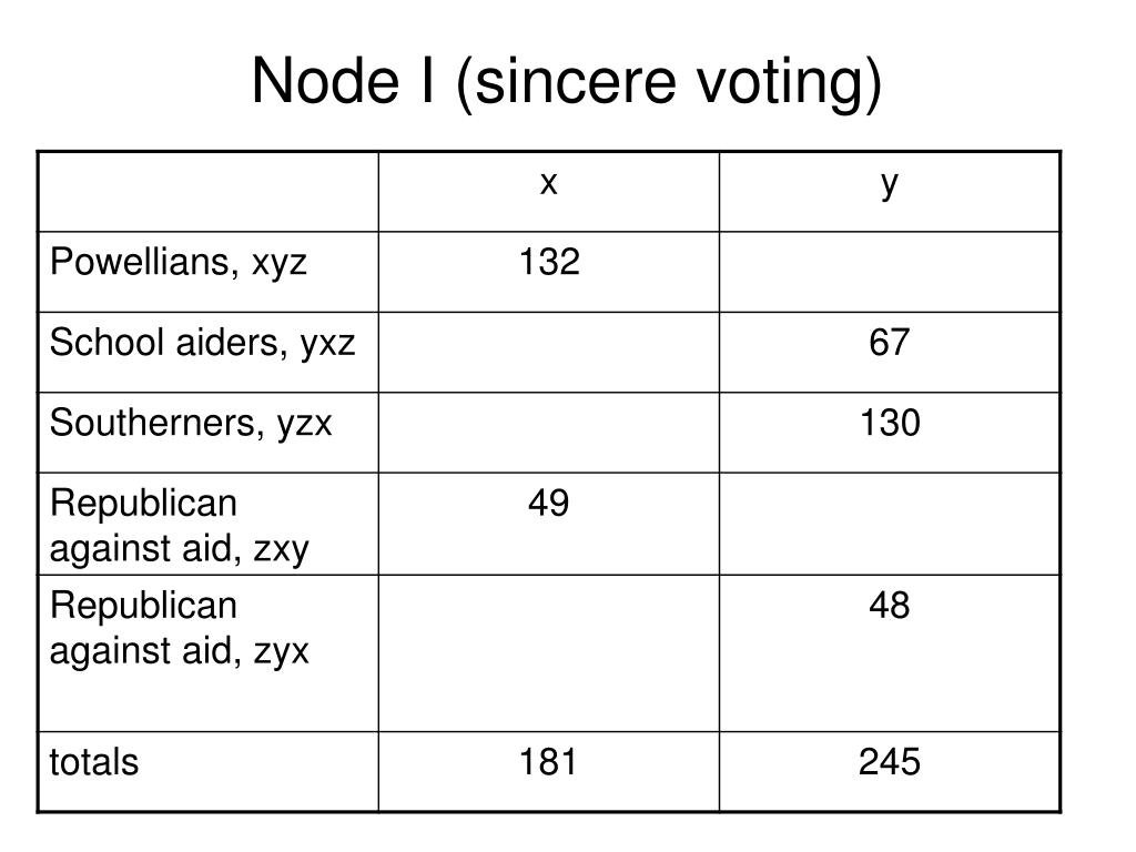 Node I (sincere voting)