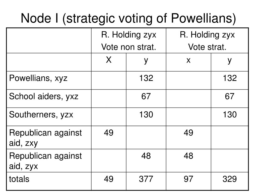 Node I (strategic voting of Powellians)