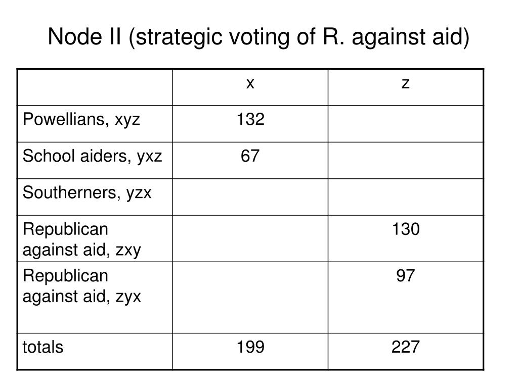 Node II (strategic voting of R. against aid)