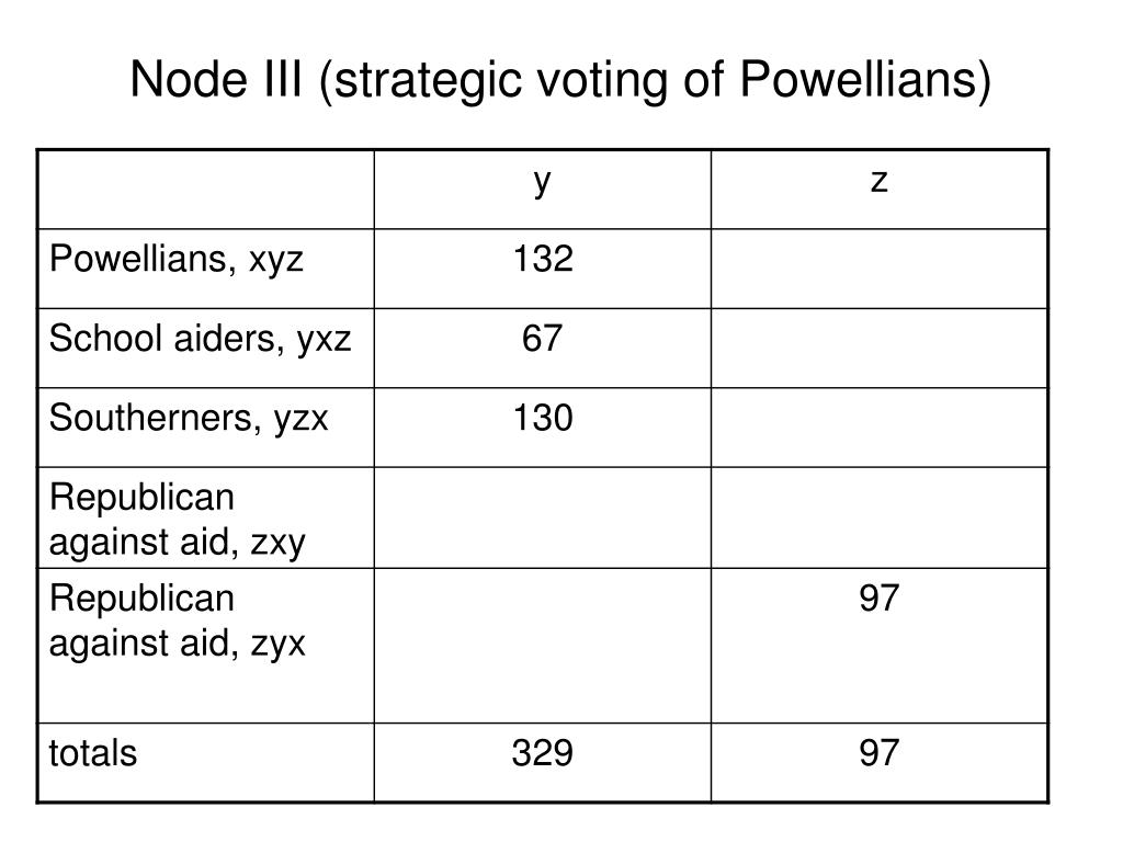 Node III (strategic voting of Powellians)