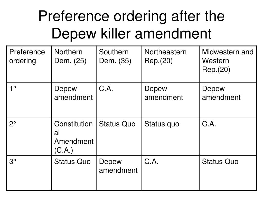 Preference ordering after the Depew killer amendment