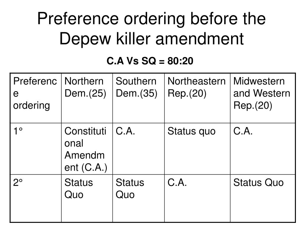 Preference ordering before the Depew killer amendment