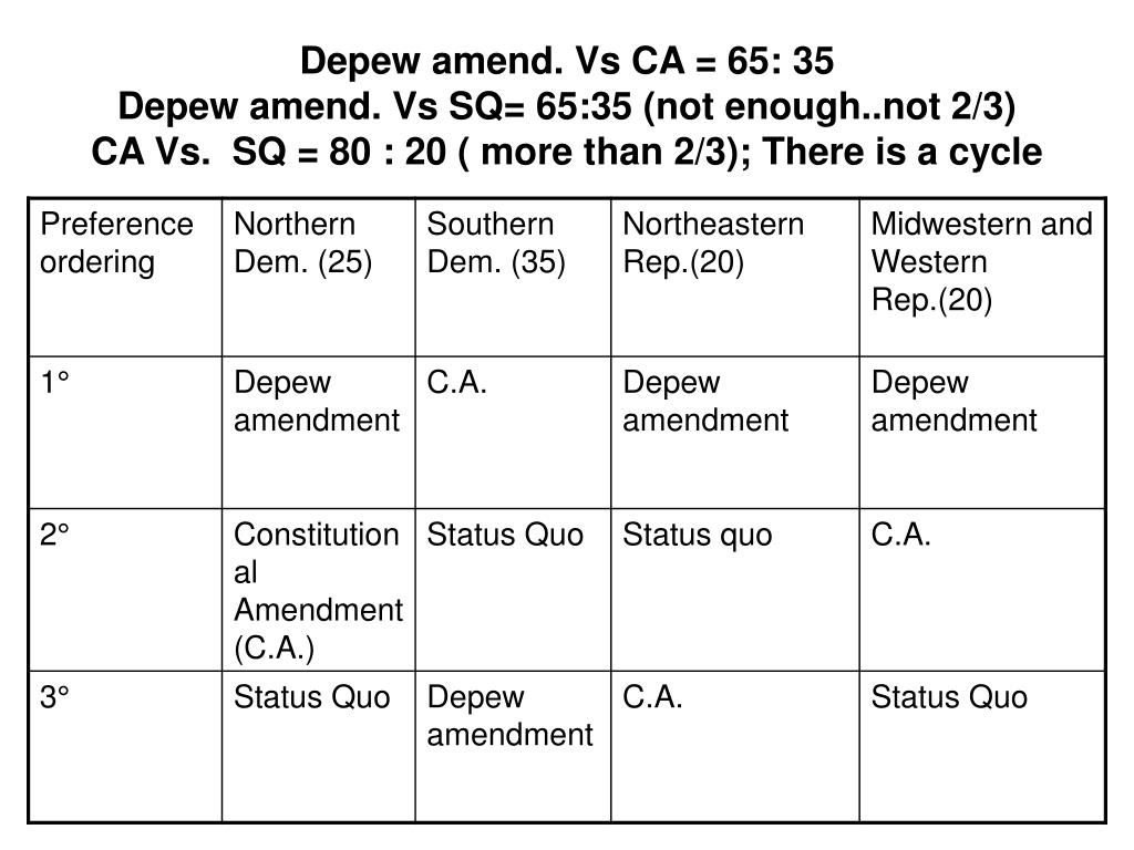 Depew amend. Vs CA = 65: 35