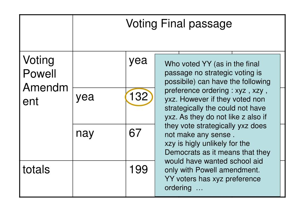 Who voted YY (as in the final passage no strategic voting is possibile) can have the following preference ordering : xyz , xzy , yxz. However if they voted non strategically the could not have yxz. As they do not like z also if they vote strategically yxz does not make any sense .