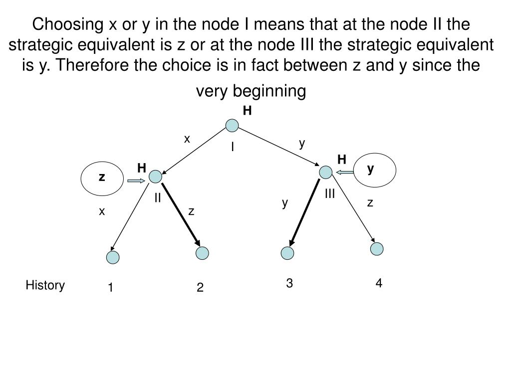 Choosing x or y in the node I means that at the node II the strategic equivalent is z or at the node III the strategic equivalent is y. Therefore the choice is in fact between z and y since the very beginning