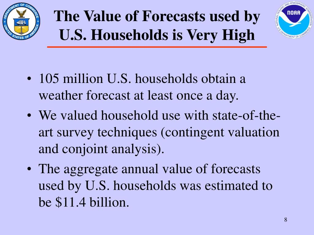 The Value of Forecasts used by