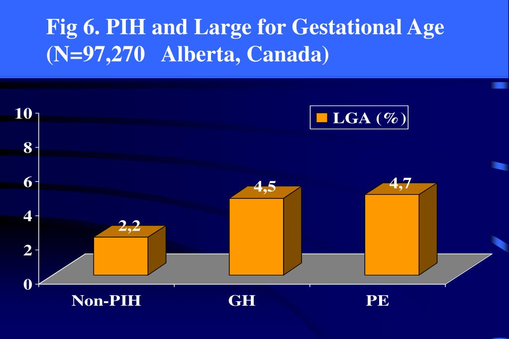 Fig 6. PIH and Large for Gestational Age