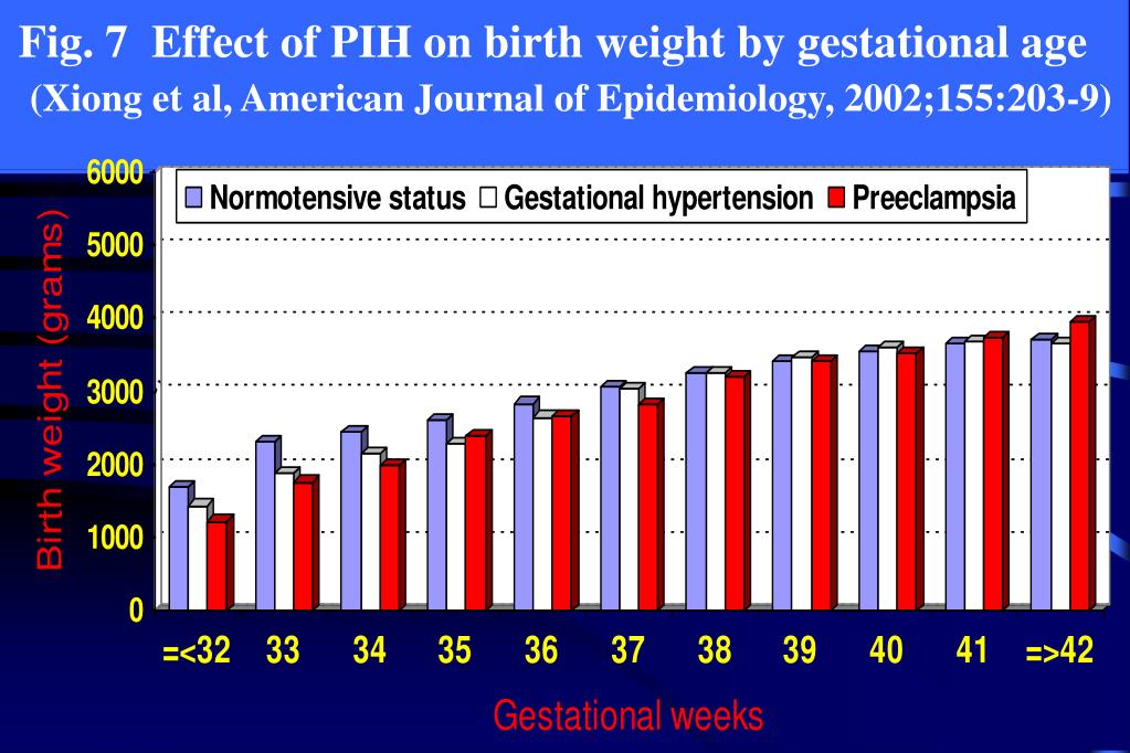 Fig. 7  Effect of PIH on birth weight by gestational age