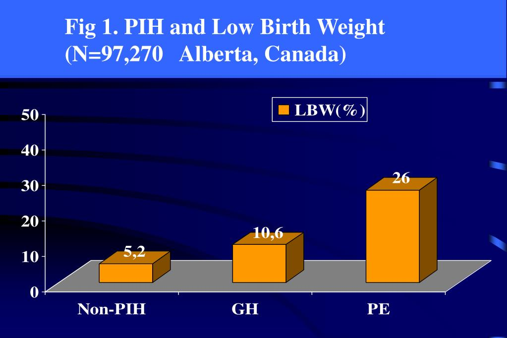 Fig 1. PIH and Low Birth Weight