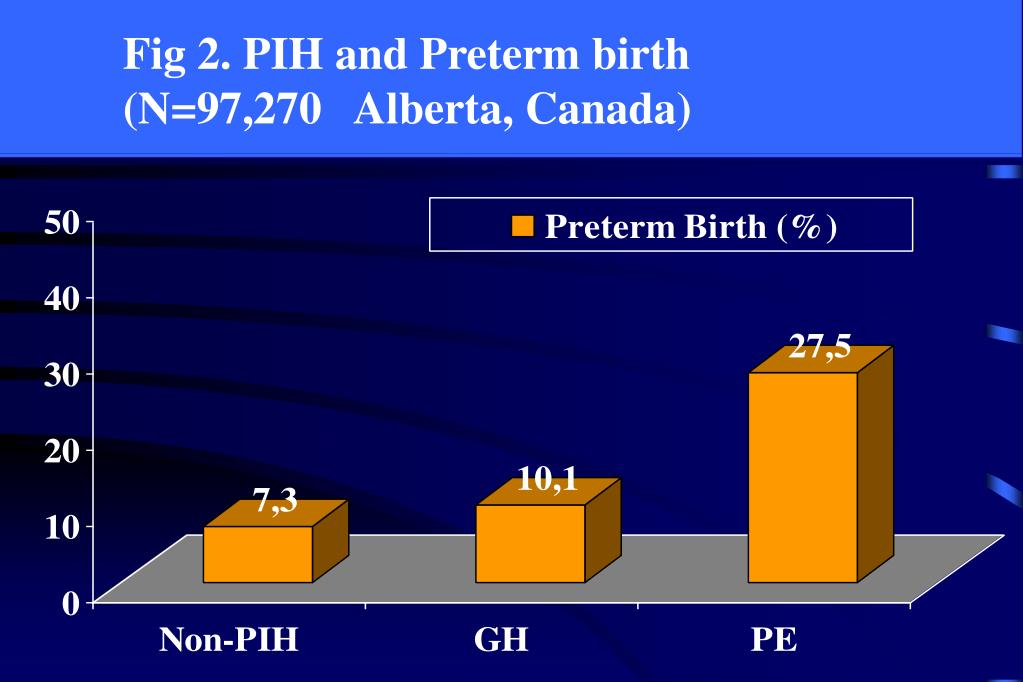 Fig 2. PIH and Preterm birth