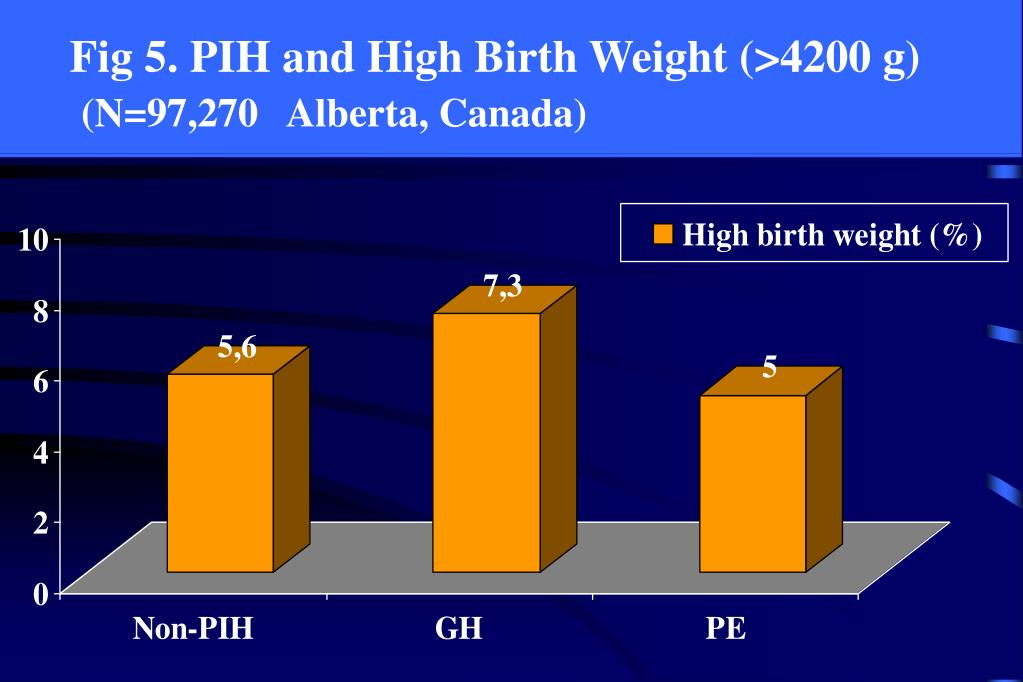 Fig 5. PIH and High Birth Weight (>4200 g)